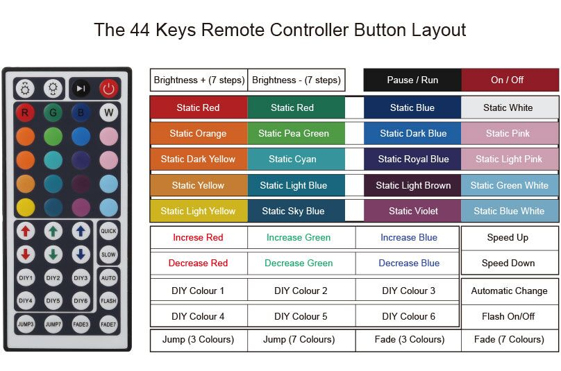 Le 44 Key Remote Controller Of Rgb Led Strip Static Flash Le Diy cloud lights are a fun diy decor idea for both teens and adults. le 44 key remote controller of rgb led strip led ribbon light static flash strobe and fade features