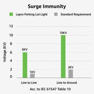Surge Immunity parking lot light